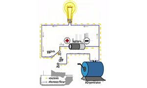 Sejarah adopsi listrik AC