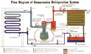 Marine Refrigeration System